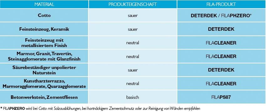 Produktetabelle